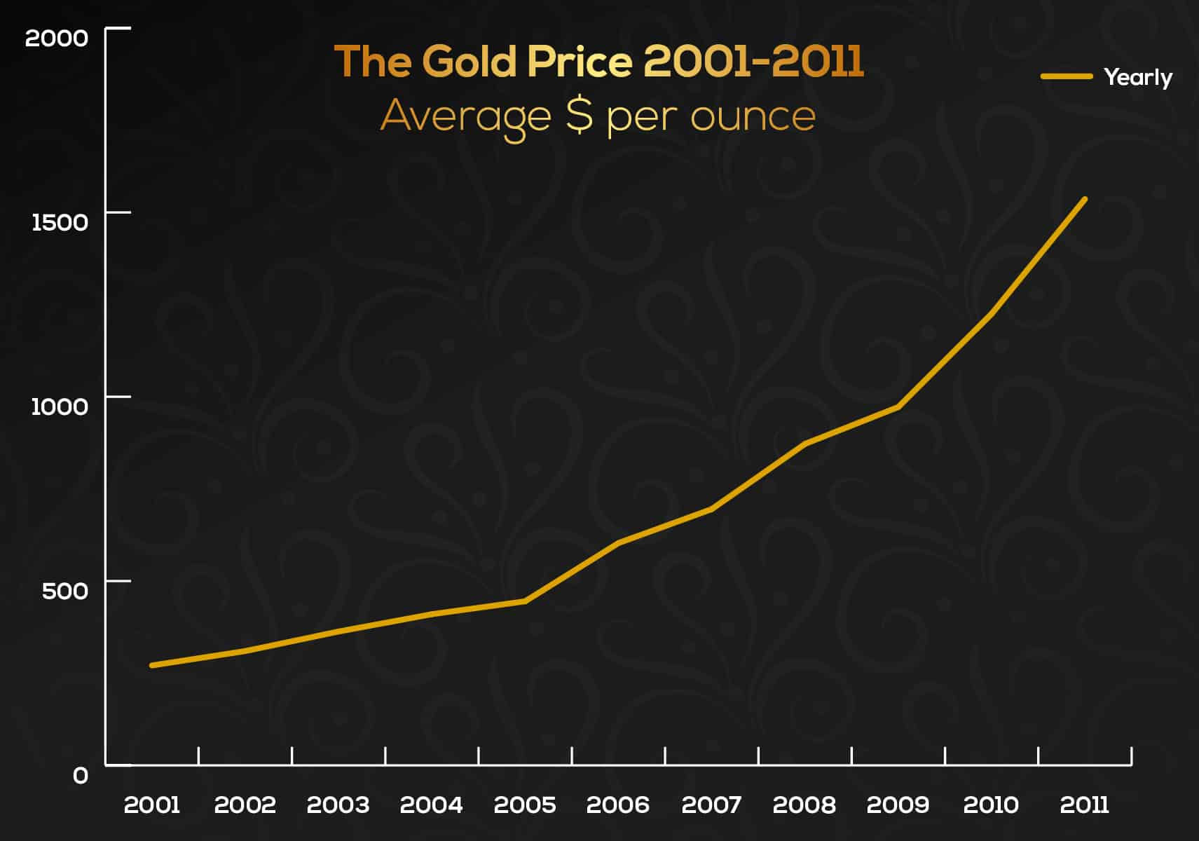 401k to gold IRA rollover graph